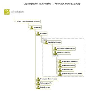 Radiofabrik Organigramm einfach 2010